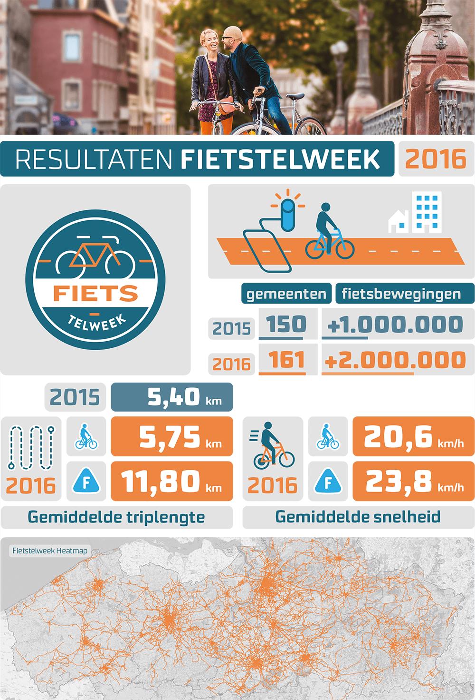 Resultaten 2016